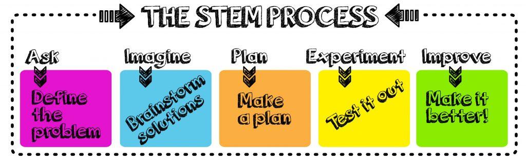 STEM Process