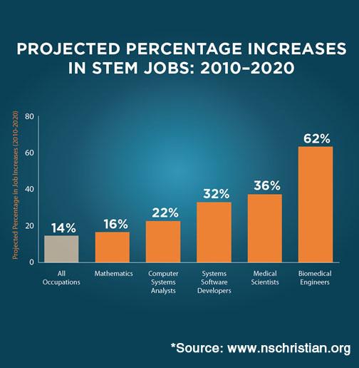 STEM Infographic